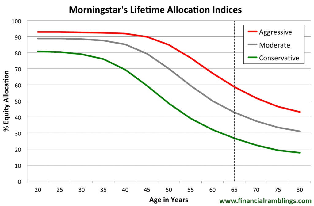 Morningstar's lifetime allocation indices